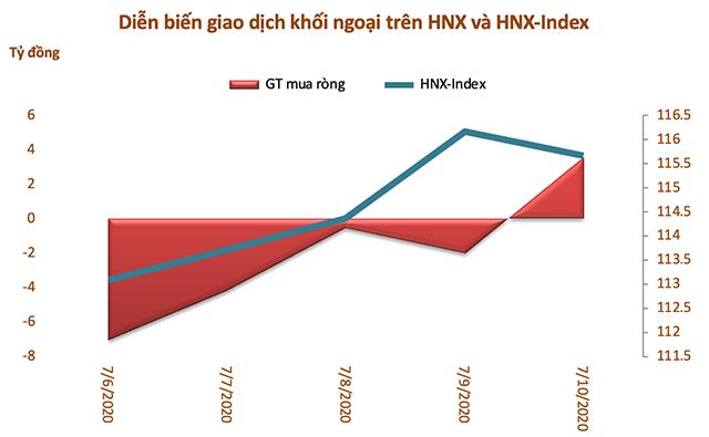 Tuần 6/7-10/7: Khối ngoại đẩy mạnh bán ròng gần 568 tỷ đồng, thoả thuận DHC và PLX - Ảnh 3.