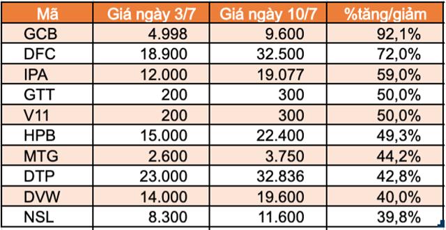 Top 10 cổ phiếu tăng/giảm mạnh nhất tuần: Sabeco và Gelex tạo bất ngờ - Ảnh 3.