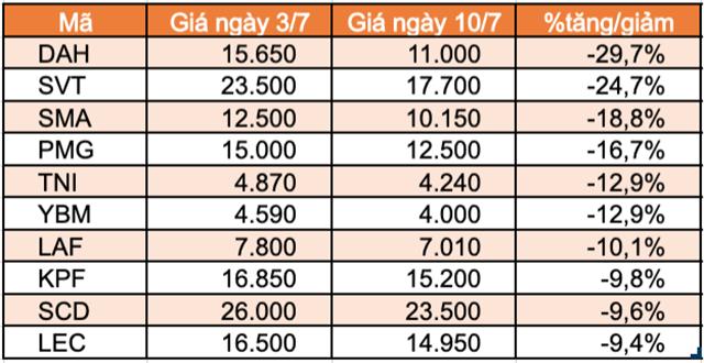 Top 10 cổ phiếu tăng/giảm mạnh nhất tuần: Sabeco và Gelex tạo bất ngờ - Ảnh 4.