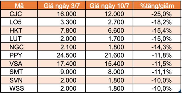 Top 10 cổ phiếu tăng/giảm mạnh nhất tuần: Sabeco và Gelex tạo bất ngờ - Ảnh 5.