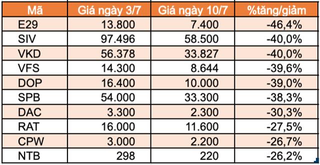 Top 10 cổ phiếu tăng/giảm mạnh nhất tuần: Sabeco và Gelex tạo bất ngờ - Ảnh 6.