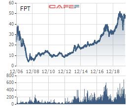 SCIC bán đấu giá trọn lô 46 triệu cổ phần FPT với mức giá khởi điểm gần 2.300 tỷ đồng - Ảnh 1.