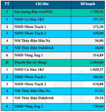 PV Power (POW) ước doanh thu nửa đầu năm giảm 10% xuống còn 15.524 tỷ đồng - Ảnh 2.