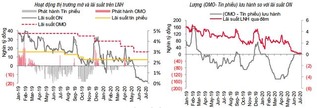 Lãi suất thị trường 2 sẽ đi ngang ở vùng thấp - Ảnh 1.