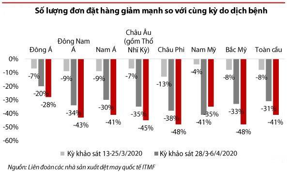 VDSC: Dệt may có nhiều cơ hội tăng trưởng từ EVFTA nhưng khả năng tận dụng là dấu hỏi lớn - Ảnh 1.