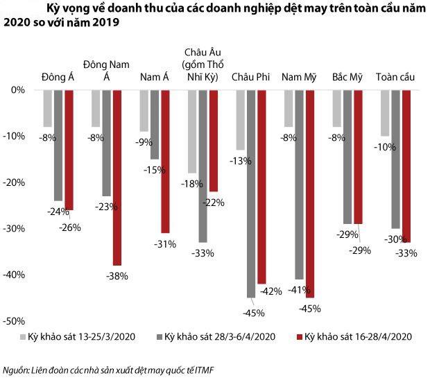 VDSC: Dệt may có nhiều cơ hội tăng trưởng từ EVFTA nhưng khả năng tận dụng là dấu hỏi lớn - Ảnh 2.