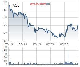 Thủy sản Cửu Long An Giang (ACL) chốt quyền trả cổ tức năm 2019 bằng cổ phiếu tỷ lệ 120% - Ảnh 1.