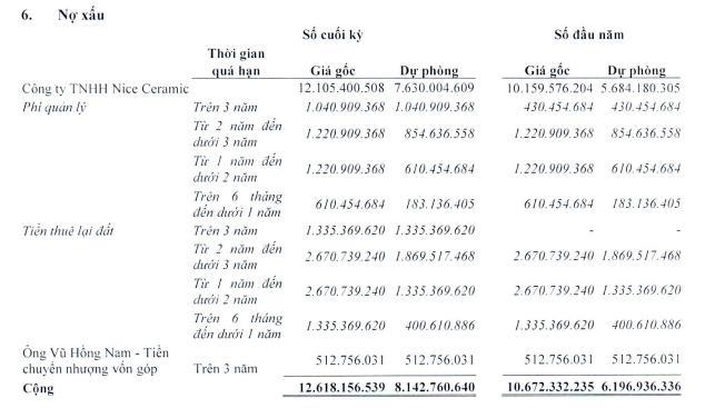 Vinaruco (VRG): Quý 2 lãi gần 2 tỷ đồng, giảm 64% so với cùng kỳ - Ảnh 1.