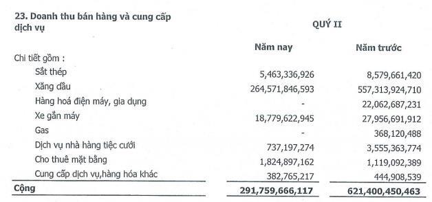 Timexco (TMC): Nguồn thu xăng dầu sụt giảm mạnh, quý 2 lỗ 3,8 tỷ đồng - Ảnh 1.