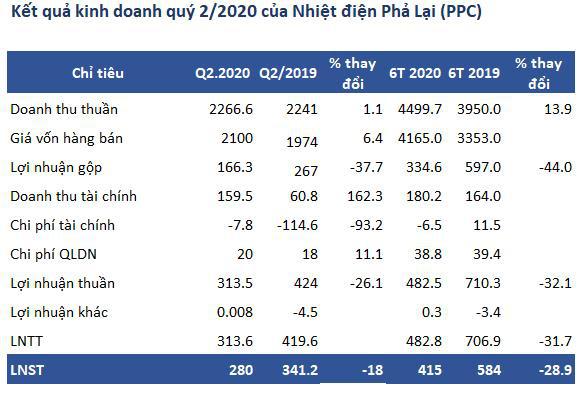 Nhiệt điện Phả Lại (PPC): Giá nhiên liệu than tăng, quý 2 lãi 280 tỷ đồng giảm 18% so với cùng kỳ - Ảnh 1.