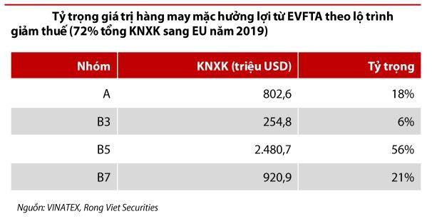 VDSC: Dệt may có nhiều cơ hội tăng trưởng từ EVFTA nhưng khả năng tận dụng là dấu hỏi lớn - Ảnh 4.