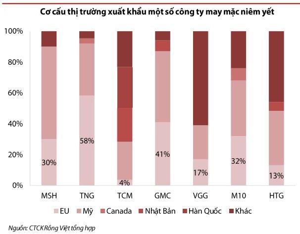 VDSC: Dệt may có nhiều cơ hội tăng trưởng từ EVFTA nhưng khả năng tận dụng là dấu hỏi lớn - Ảnh 5.