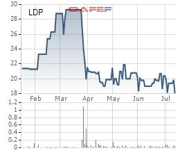 Dược Lâm Đồng (LDP) chốt danh sách cổ đông phát hành cổ phiếu chào bán cho cổ đông hiện hữu tỷ lệ 71% - Ảnh 1.