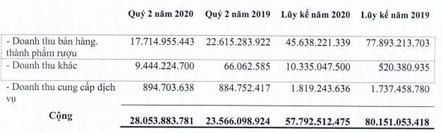 Halico: 6 tháng đầu năm 2020 báo lỗ 15 tỷ đồng - Ảnh 1.
