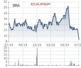 Cổ phiếu SMA giảm sàn 4 phiên liên tiếp, cổ đông lớn Đầu tư VSD vẫn quyết định thoái hết vốn - Ảnh 2.