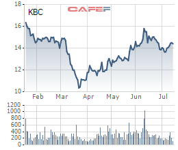 Vinatex-Tân Tạo vừa mua xong 5 triệu cổ phiếu KBC - Ảnh 1.