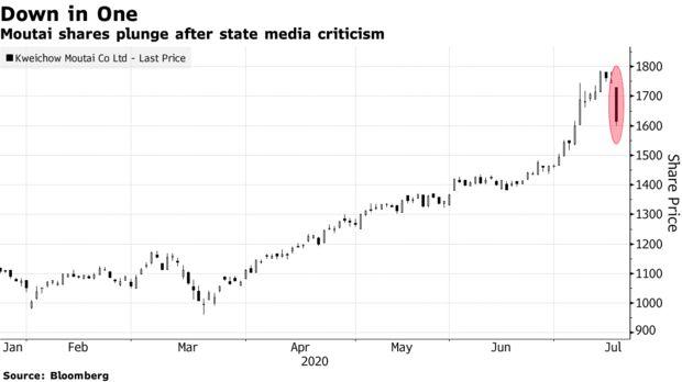TTCK Trung Quốc chìm trong cơn bán tháo, các chỉ số lớn giảm mạnh nhất kể từ tháng 2 - Ảnh 2.