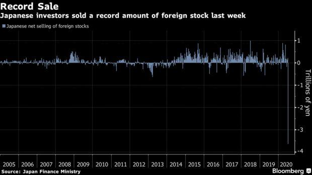 Nhà đầu tư bất ngờ tháo chạy, 34 tỷ USD bị rút khỏi TTCK Nhật Bản chỉ trong 1 tuần  - Ảnh 1.