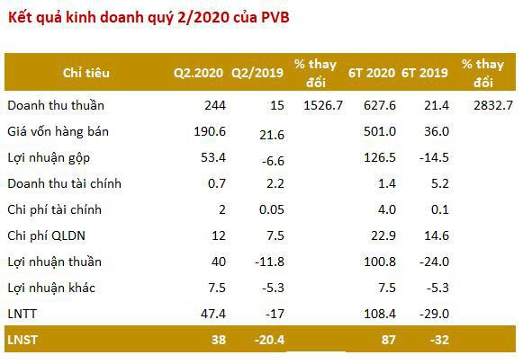 PV Coating (PVB): 6 tháng lãi 87 tỷ đồng vượt 79% mục tiêu kinh doanh cả năm 2020 - Ảnh 2.