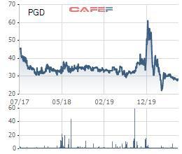 PV GasD (PGD) bất ngờ báo lỗ quý lần đầu kể từ cuối năm 2012 - Ảnh 2.