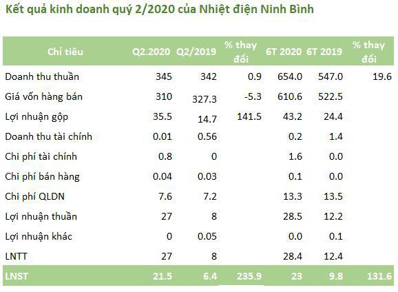 Nhiệt điện Ninh Bình (NBP): Quý 2 lãi 21 tỷ đồng cao gấp 3 lần cùng kỳ - Ảnh 1.