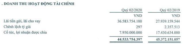 Nam Tân Uyên (NTC): Quý 2 lãi 56 tỷ đồng giảm 8% so với cùng kỳ - Ảnh 1.