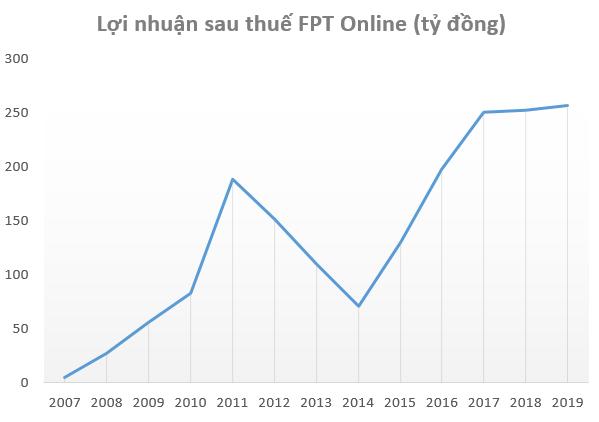 Ảnh hưởng từ Covid-19, lợi nhuận của FPT Online giảm 32% trong quý 2/2020 - Ảnh 1.