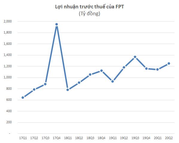 Chủ động ứng phó rủi ro từ Covid 19, lợi nhuận 6 tháng của FPT tăng trưởng 14% - Ảnh 1.