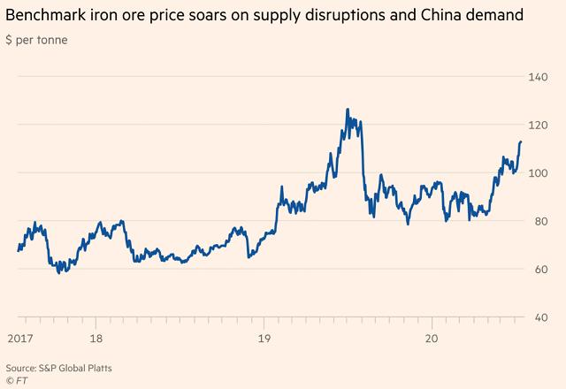 Vượt cả vàng, quặng sắt trở thành hàng hóa tăng giá mạnh nhất 2020 - Ảnh 1.