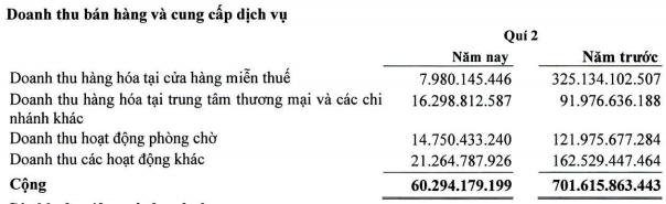 Bị ảnh hưởng nặng bởi Covid-19, Sasco – gà đẻ trứng vàng của ông Johnathan Hạnh Nguyễn giảm 80% lợi nhuận sau nửa đầu năm - Ảnh 1.