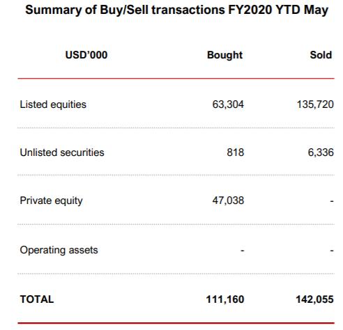 VinaCapital bán ròng hơn 1.800 tỷ đồng cổ phiếu niêm yết, dồn tiền vào mảng private equity - Ảnh 1.