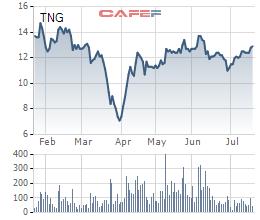 TNG: Do dịch bệnh Covid – 19, quý 2 lãi 32 tỷ đồng giảm 42% so với cùng kỳ - Ảnh 1.