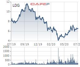 Đất Xanh (DXG) muốn thoái sạch vốn tại Đầu tư LDG với giá không thấp hơn 6.000 đồng/cp - Ảnh 1.