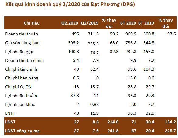 Đạt Phương (DPG): Nhờ doanh thu BĐS, quý 2 lãi 27 tỷ đồng cao gấp 3 lần cùng kỳ - Ảnh 2.