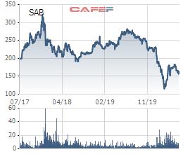 Sabeco (SAB): Sẽ thoái hết 36% vốn Nhà nước - Ảnh 2.