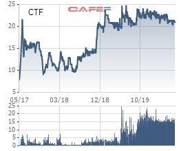 Thao túng giá cổ phiếu CTF, lần đầu tiên UBCKNN ra án phạt tổng cộng 1,75 tỷ đồng đối với 1 tổ chức và 1 cá nhân - Ảnh 1.