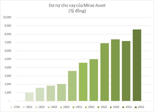 Mirae Asset báo lãi quý 2 tăng trưởng 34%, lập kỷ lục dư nợ margin hơn 8.500 tỷ đồng - Ảnh 2.