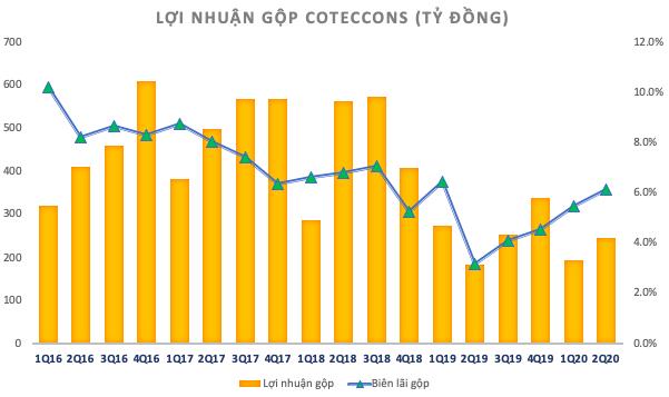 Coteccons (CTD): Doanh thu giảm sâu nhưng lãi ròng quý 2 vẫn tăng 22%, biên lãi gộp cải thiện quý thứ 5 liên tiếp - Ảnh 1.