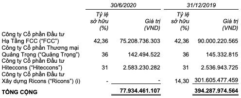 Coteccons (CTD): Doanh thu giảm sâu nhưng lãi ròng quý 2 vẫn tăng 22%, biên lãi gộp cải thiện quý thứ 5 liên tiếp - Ảnh 3.