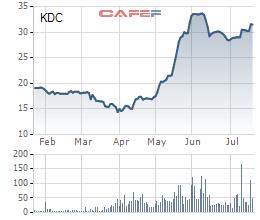 Tập đoàn Kido báo lãi 6 tháng đạt 130 tỷ đồng, quý 3 sẽ ra mắt thương hiệu bánh trung thu Kingdom - Ảnh 2.