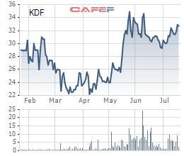 Tập đoàn Kido báo lãi 6 tháng đạt 130 tỷ đồng, quý 3 sẽ ra mắt thương hiệu bánh trung thu Kingdom - Ảnh 1.
