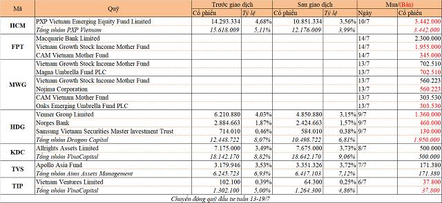 Chuyển động quỹ đầu tư tuần 13-19/7: PXP Vietnam bán HCM, Macquarie mua FPT - Ảnh 1.