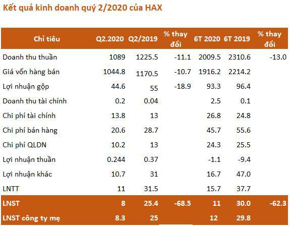 Haxaco (HAX): Đi qua mùa dịch có lãi không lỗ nặng như dự kiến - Ảnh 1.