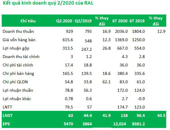 Bóng đèn Rạng Đông (RAL): Quý 2 lãi 63 tỷ đồng tăng 42% so với cùng kỳ - Ảnh 1.