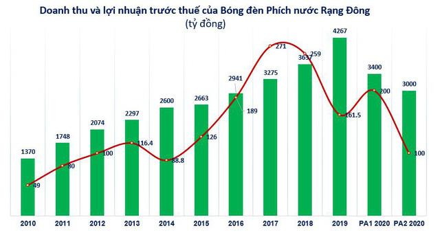 Bóng đèn Rạng Đông (RAL): Quý 2 lãi 63 tỷ đồng tăng 42% so với cùng kỳ - Ảnh 2.