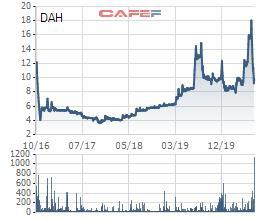 Thị giá DAH giảm gần 1 nửa trong 2 tuần, 1 lãnh đạo Đông Á Hotel tranh thủ đăng ký mua 1,5 triệu cp - Ảnh 1.
