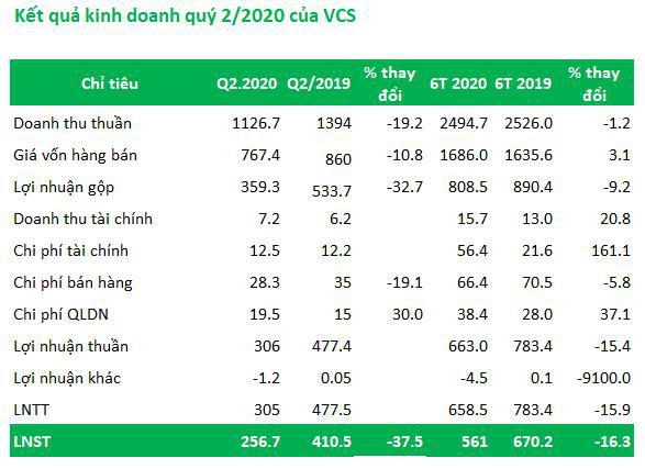 Vicostone (VCS): Quý 2 lãi 257 tỷ đồng giảm 37% so với cùng kỳ - Ảnh 1.
