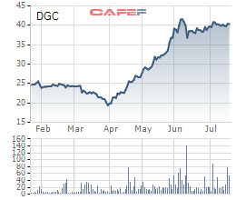 Hóa chất Đức Giang (DGC) chào sàn HoSE với giá tham chiếu 39.700 đồng/cp - Ảnh 1.
