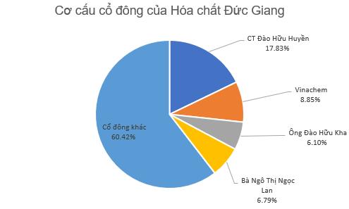 Hóa chất Đức Giang (DGC) chào sàn HoSE với giá tham chiếu 39.700 đồng/cp - Ảnh 2.