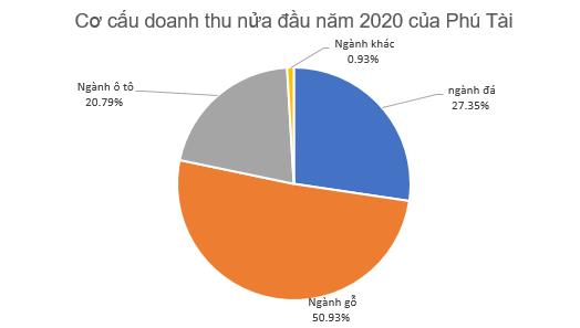 Phú Tài (PTB) ước lãi 185 tỷ đồng trong 6 tháng đầu năm 2020 - Ảnh 1.